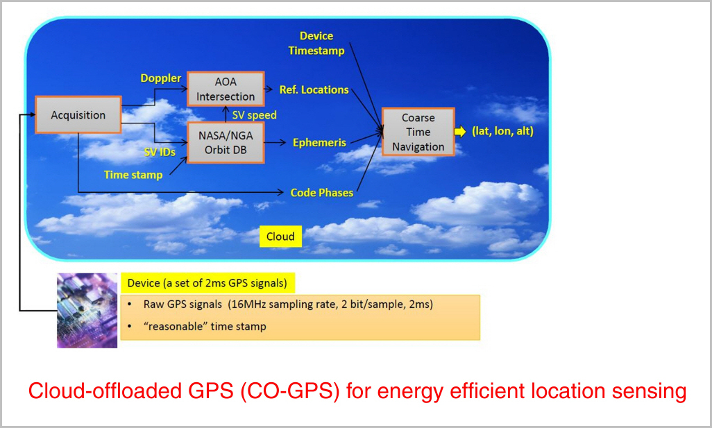 Cloud-offloaded GPS