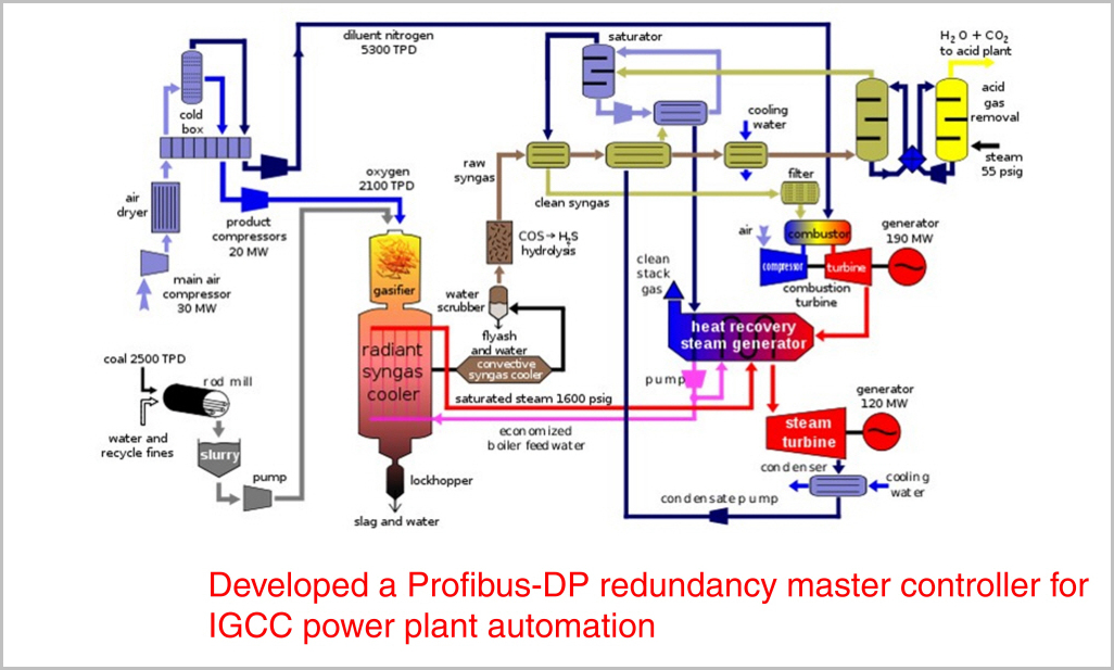 Power Plant Control