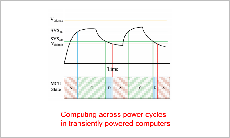 Computation across Power Cycles