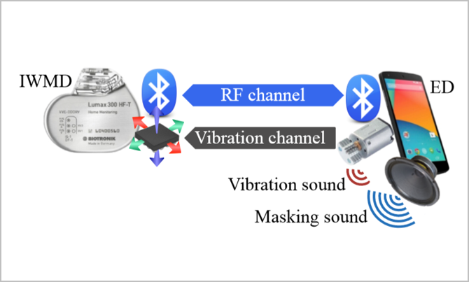 Vibration-based Side Channel for IMDs